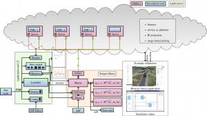 FMIGo! A runtime environment for FMI based simulation.