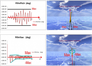 A visual simulation of ocean floating wind power system