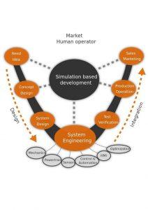 Democratizing CAE with Interactive Multiphysics Simulation and Simulators