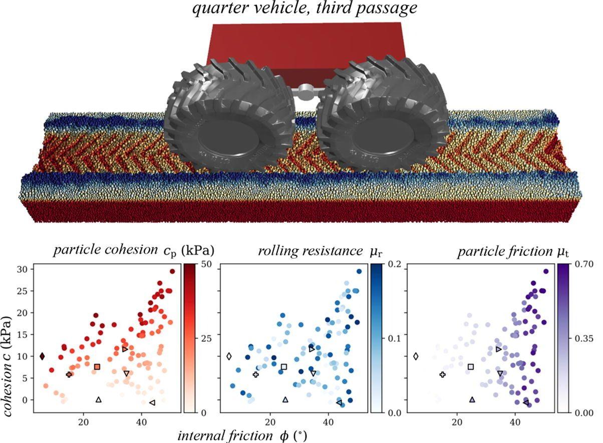 Discrete element modelling of large soil deformations under heavy vehicles