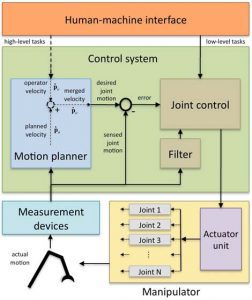 Semi-autonomous shared control of large-scale manipulator arms
