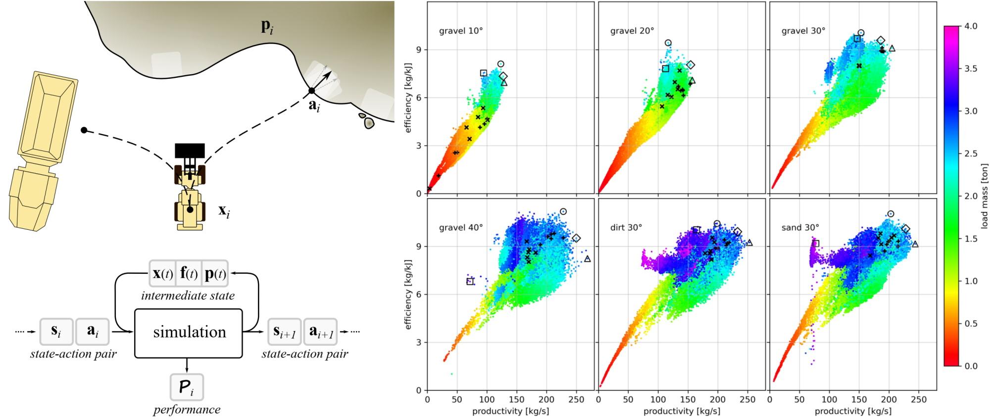 Simulation-Based Optimization of High-Performance Wheel Loading